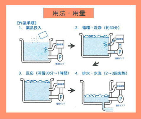 エコキュート洗浄剤 「バススカット」 使用方法
